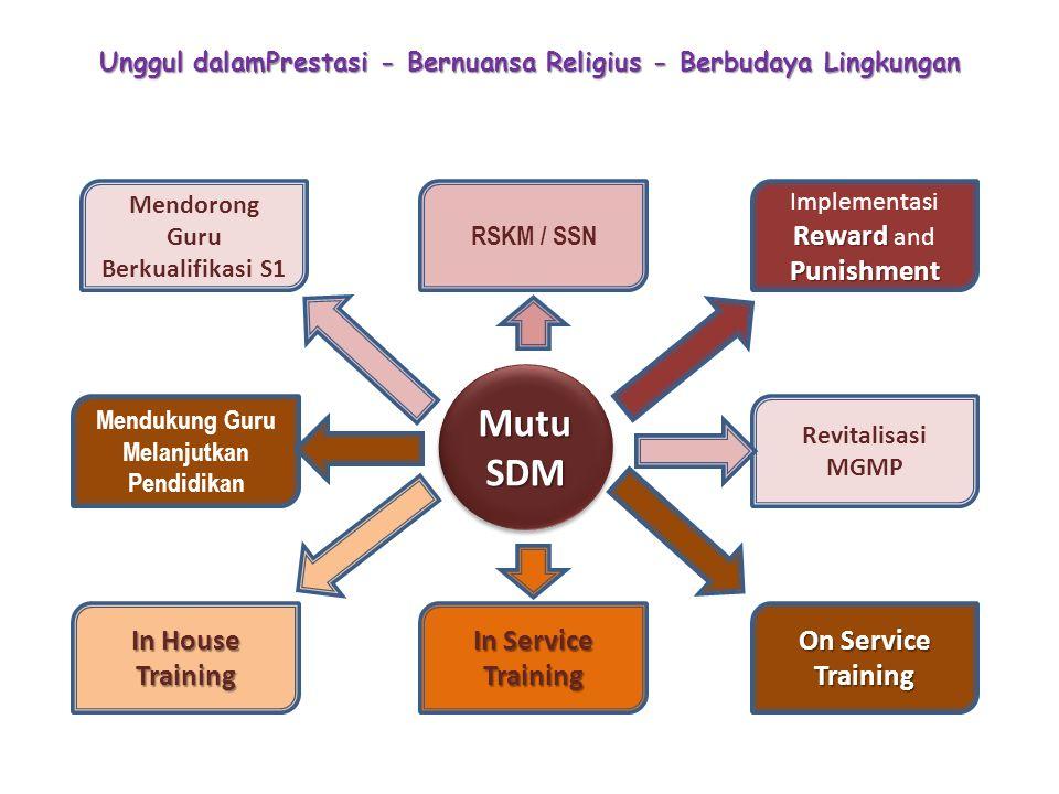 Unggul dalamPrestasi - Bernuansa Religius - Berbudaya Lingkungan Mutu SDM RSKM / SSN On Service Training Reward Punishment Implementasi Reward and Pun