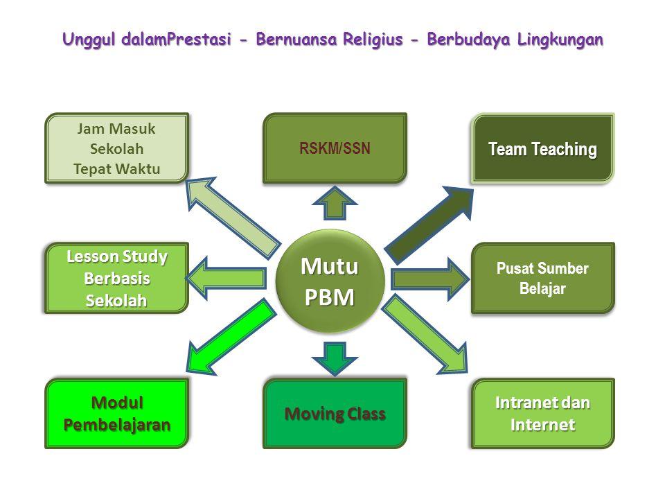 Unggul dalamPrestasi - Bernuansa Religius - Berbudaya Lingkungan Mutu PBM RSKM/SSN Intranet dan Internet Team Teaching Jam Masuk Sekolah Tepat Waktu J
