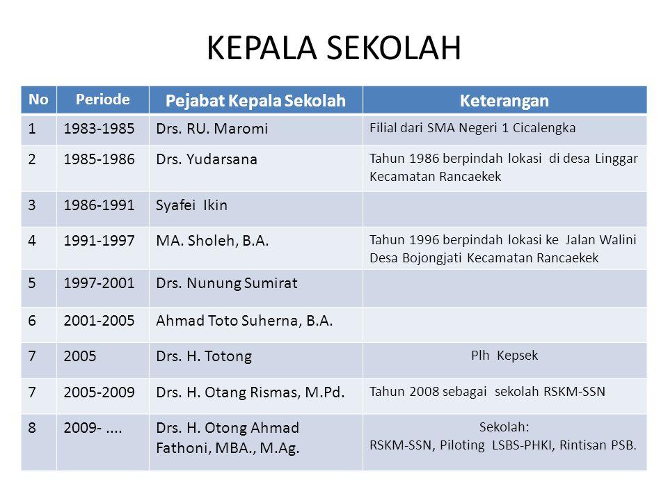 KEPALA SEKOLAH NoPeriode Pejabat Kepala SekolahKeterangan 11983-1985Drs. RU. Maromi Filial dari SMA Negeri 1 Cicalengka 21985-1986Drs. Yudarsana Tahun