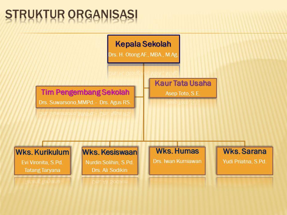 Kepala Sekolah Drs. H. Otong AF., MBA., M.Ag. Wks. Kurikulum Evi Vironita, S.Pd. Tatang Taryana Wks. Kesiswaan Nurdin Solihin, S.Pd. Drs. Ali Sodikin