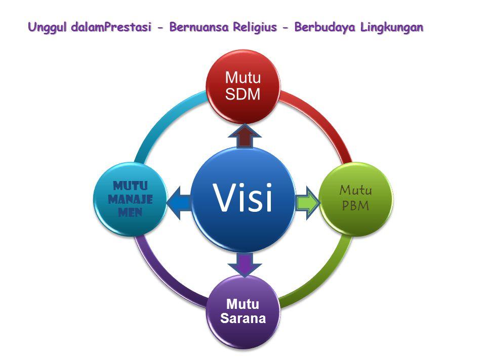 Unggul dalamPrestasi - Bernuansa Religius - Berbudaya Lingkungan Visi Mutu SDM Mutu PBM Mutu Sarana Mutu Manaje men