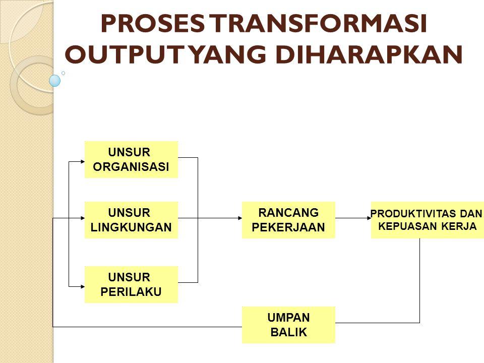 ELEMENT OF JOB DESIGN UNSUR ORGANISASI UNSUR LINGKUNGAN UNSUR PERILAKU 1.