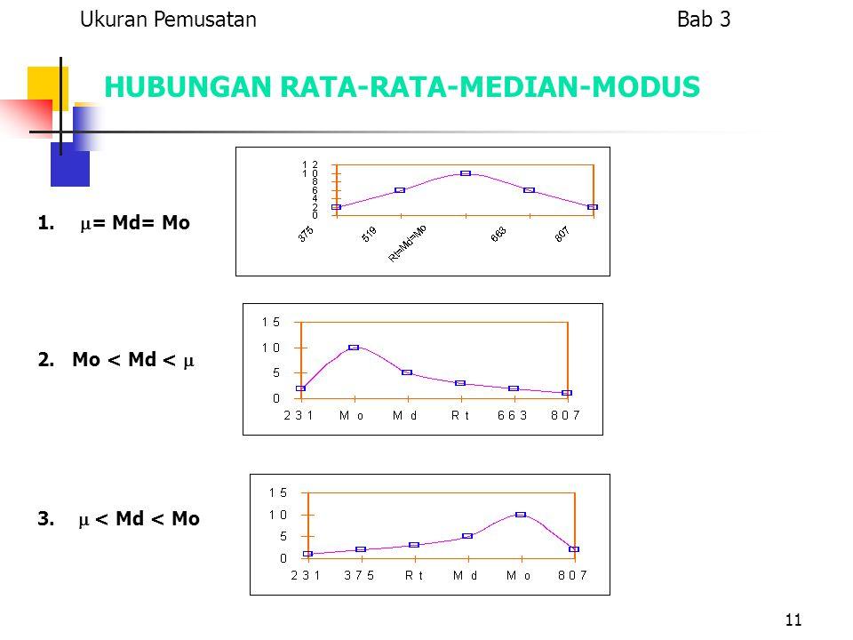 11 HUBUNGAN RATA-RATA-MEDIAN-MODUS 1.  = Md= Mo 2. Mo < Md <  3.  < Md < Mo Ukuran Pemusatan Bab 3