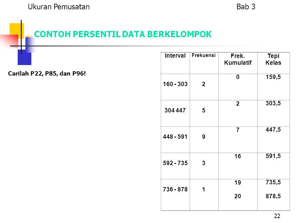 22 CONTOH PERSENTIL DATA BERKELOMPOK Carilah P22, P85, dan P96! Interval Frekuensi Frek. Kumulatif Tepi Kelas 160 - 303 2 0159,5 304 447 5 2303,5 448