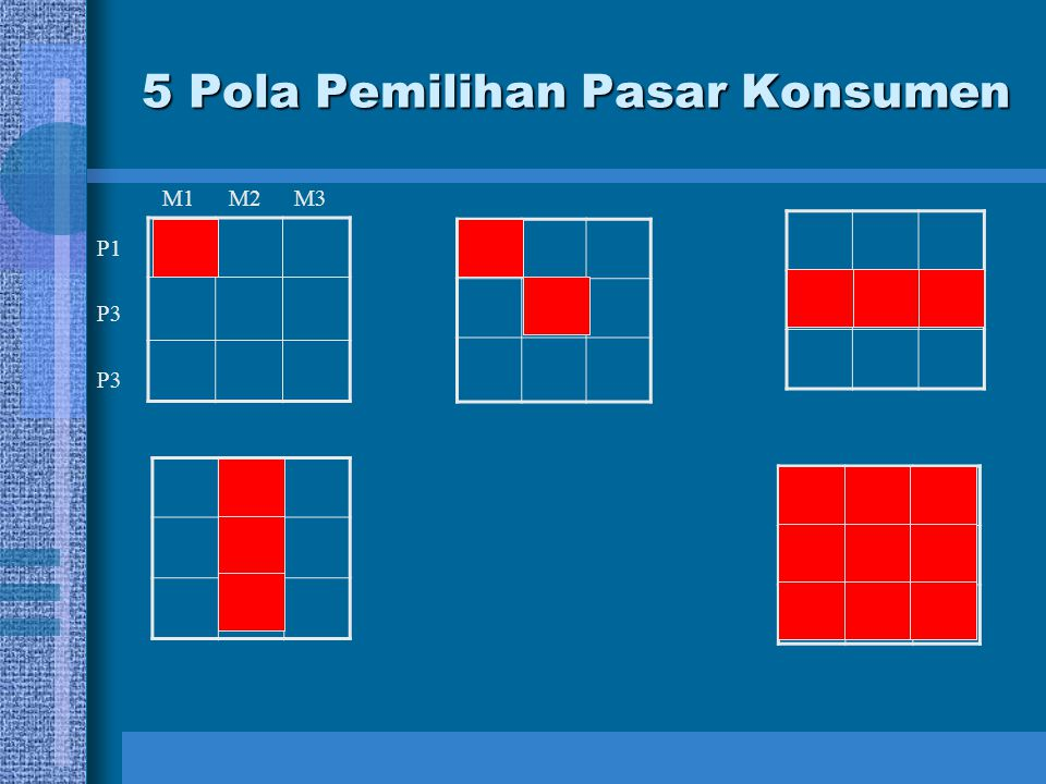 5 Pola Pemilihan Pasar Konsumen M2M1M3 P3 P1