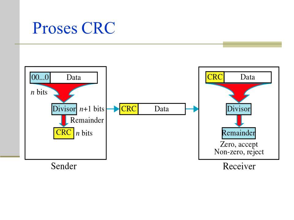 Proses CRC (samb…) Unit data tiba pada penerima, diikuti oleh CRC. Penerima mengambil keseluruhan rangkaian bit yg diterima (unit data + CRC) dan memb