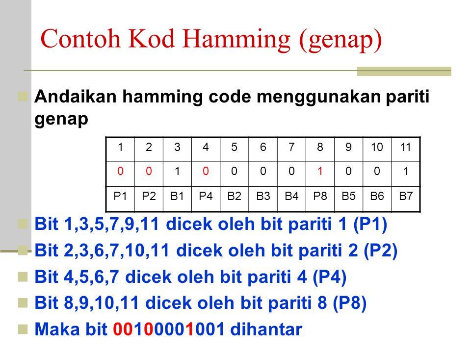 Contoh Hamming Code Andaikan aksara 'A' dihantar menggunakan hamming code: 1000001 Posisi 1,2,4,8 digunakan utk bit pariti, manakala posisi 3,5,6,7,9,
