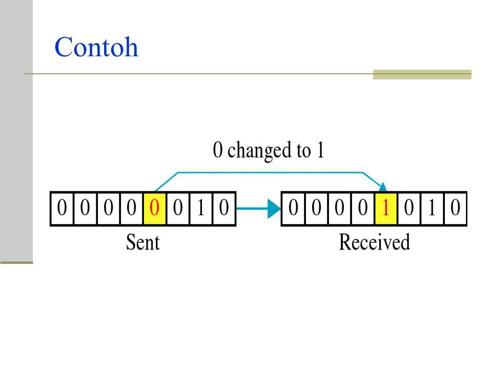 Parity Checking Hanya satu bit dalam unit data seperti (byte, kharakter, paket) yg berubah dari bit 1 ke bit 0 atau bit 0 ke bit 1. Contoh: bit 010000
