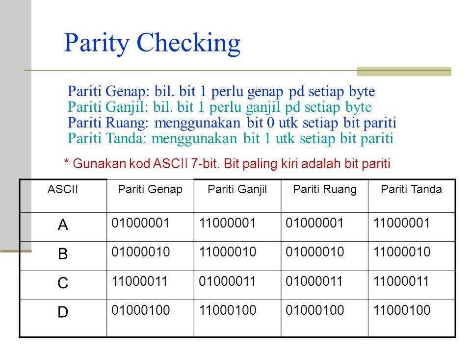Parity Checking ASCIIPariti GenapPariti GanjilPariti RuangPariti Tanda A 01000001110000010100000111000001 B 01000010110000100100001011000010 C 1100001101000011 11000011 D 01000100110001000100010011000100 Pariti Genap: bil.