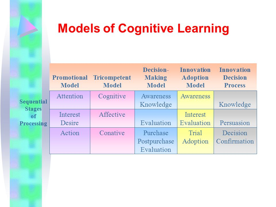 Models of Cognitive Learning AttentionCognitive ActionConativePurchase Postpurchase Evaluation Trial Adoption Decision Confirmation Affective Evaluation Interest EvaluationPersuasion Knowledge AwarenessAwareness Knowledge Interest Desire Sequential Stages of Processing Innovation Adoption Model Decision- Making Model Tricompetent Model Innovation Decision Process Promotional Model