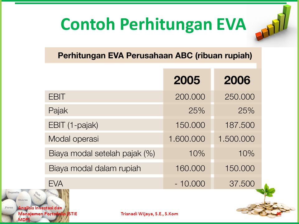 Contoh Perhitungan EVA 46Trisnadi Wijaya, S.E., S.Kom Analisis Investasi dan Manajemen Portofolio [STIE MDP]