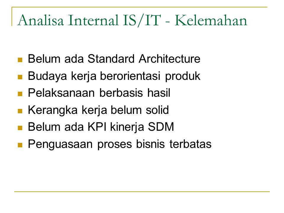 Analisa Internal IS/IT - Kelemahan Belum ada Standard Architecture Budaya kerja berorientasi produk Pelaksanaan berbasis hasil Kerangka kerja belum so