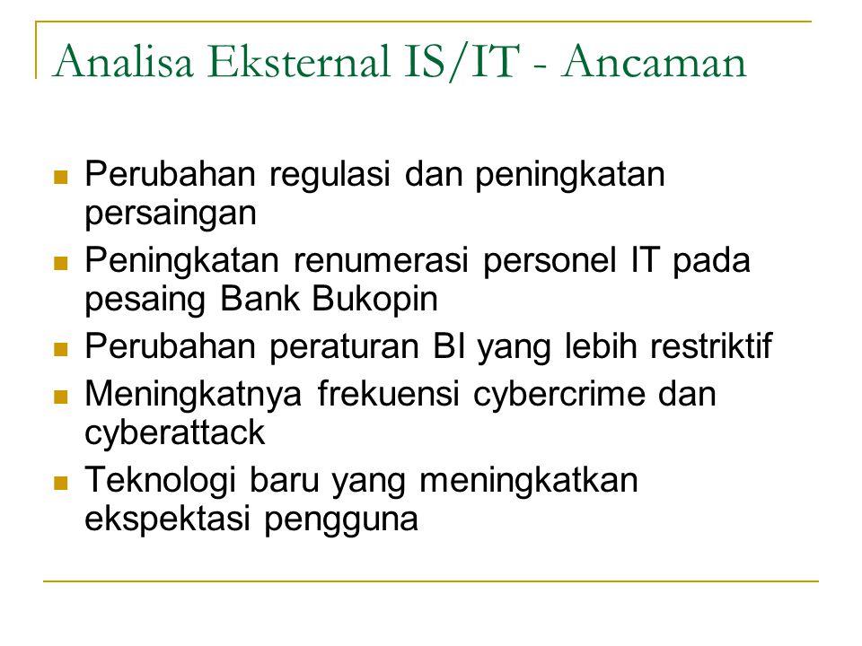 Analisa Eksternal IS/IT - Ancaman Perubahan regulasi dan peningkatan persaingan Peningkatan renumerasi personel IT pada pesaing Bank Bukopin Perubahan