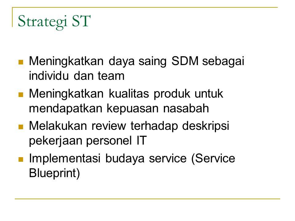 Strategi ST Meningkatkan daya saing SDM sebagai individu dan team Meningkatkan kualitas produk untuk mendapatkan kepuasan nasabah Melakukan review ter