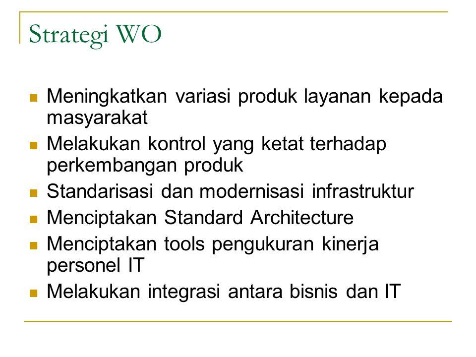 Strategi WO Meningkatkan variasi produk layanan kepada masyarakat Melakukan kontrol yang ketat terhadap perkembangan produk Standarisasi dan modernisa