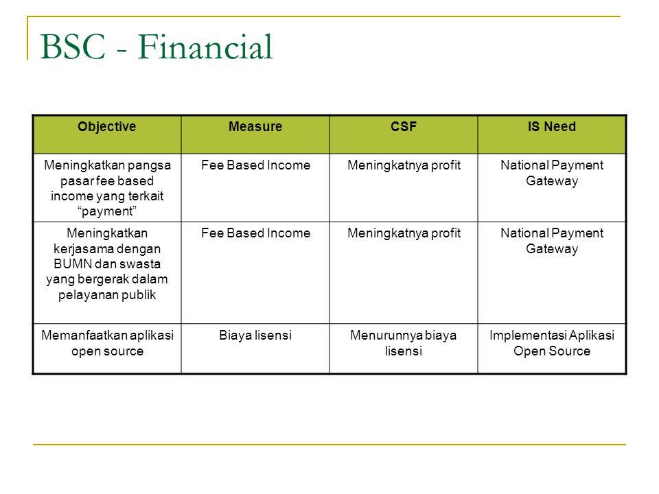 "BSC - Financial ObjectiveMeasureCSFIS Need Meningkatkan pangsa pasar fee based income yang terkait ""payment"" Fee Based IncomeMeningkatnya profitNation"