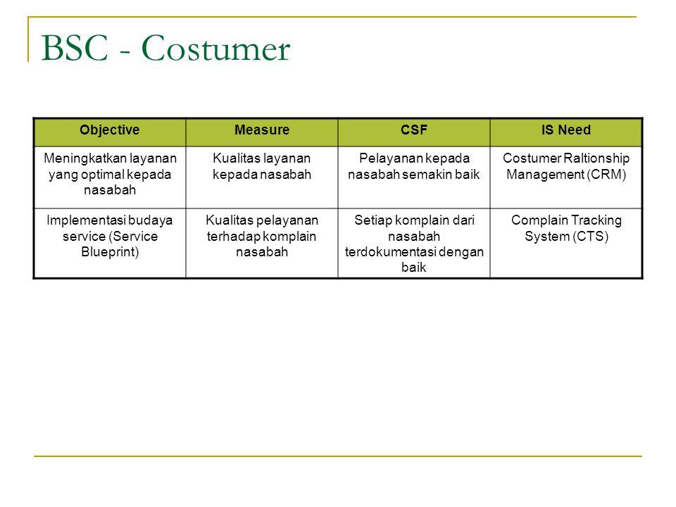 BSC - Costumer ObjectiveMeasureCSFIS Need Meningkatkan layanan yang optimal kepada nasabah Kualitas layanan kepada nasabah Pelayanan kepada nasabah se