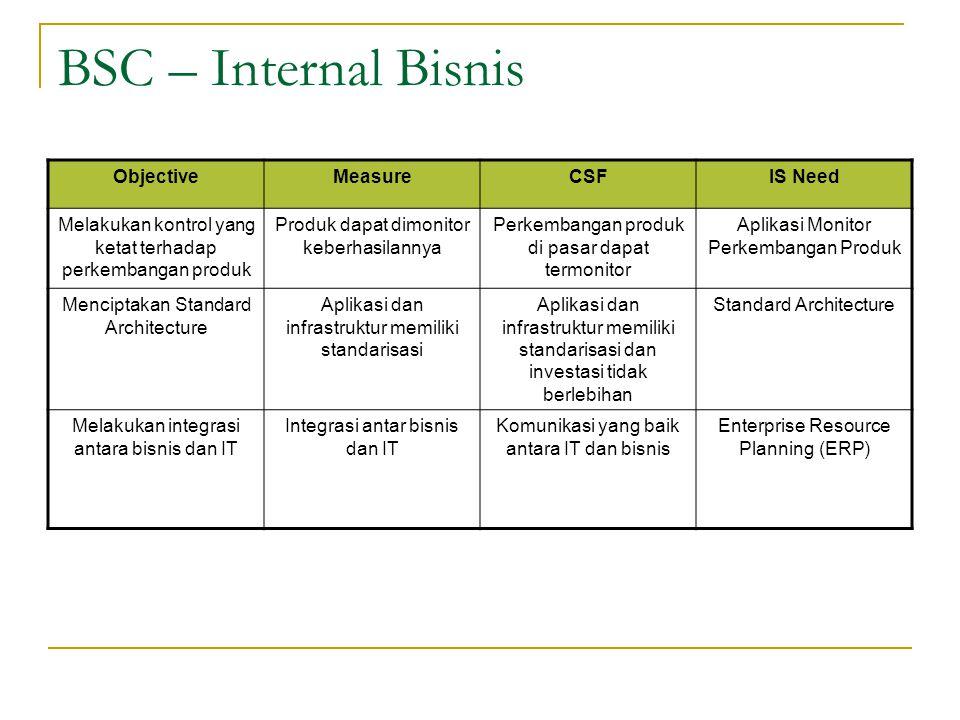 BSC – Internal Bisnis ObjectiveMeasureCSFIS Need Melakukan kontrol yang ketat terhadap perkembangan produk Produk dapat dimonitor keberhasilannya Perk
