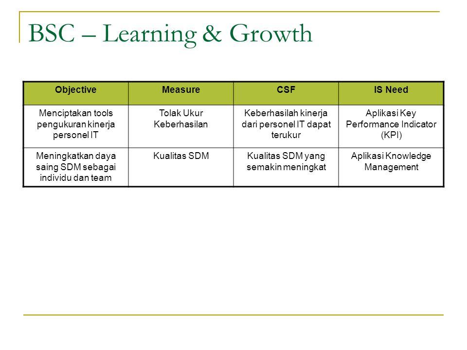 BSC – Learning & Growth ObjectiveMeasureCSFIS Need Menciptakan tools pengukuran kinerja personel IT Tolak Ukur Keberhasilan Keberhasilah kinerja dari