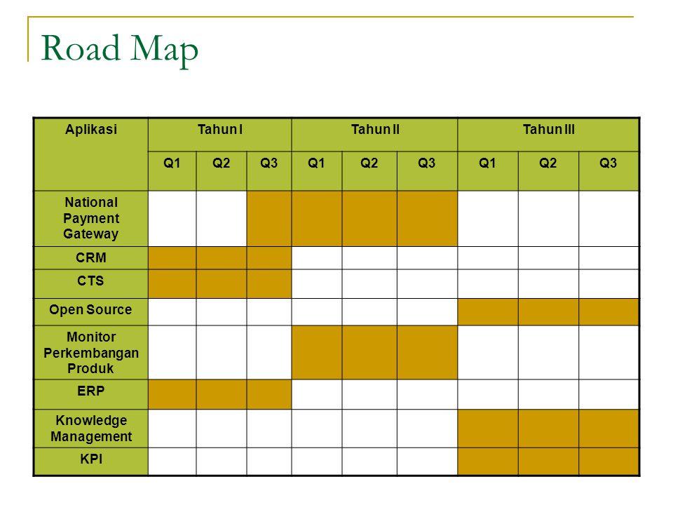 Road Map AplikasiTahun ITahun IITahun III Q1Q2Q3Q1Q2Q3Q1Q2Q3 National Payment Gateway CRM CTS Open Source Monitor Perkembangan Produk ERP Knowledge Ma