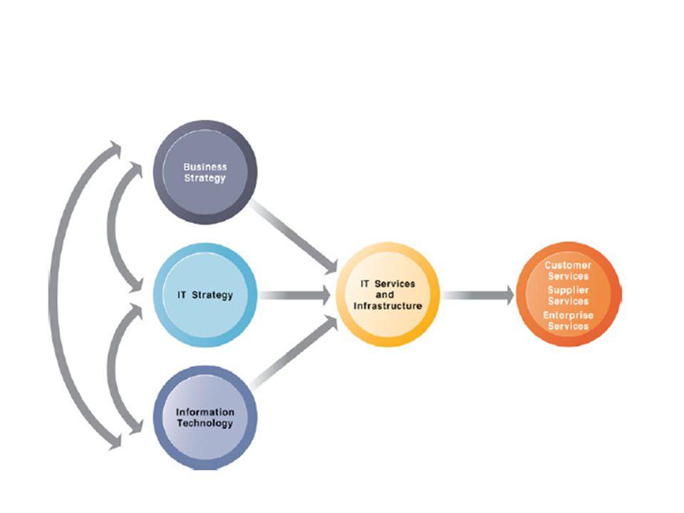 Service platform Computing platform Telecommunications services Data management services Application software services Physical facilities management services IT management services IT standards services IT education services IT research and development services