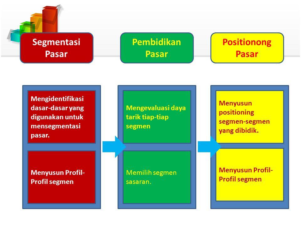 Mengidentifikasi dasar-dasar yang digunakan untuk mensegmentasi pasar. Menyusun Profil- Profil segmen Mengevaluasi daya tarik tiap-tiap segmen Memilih