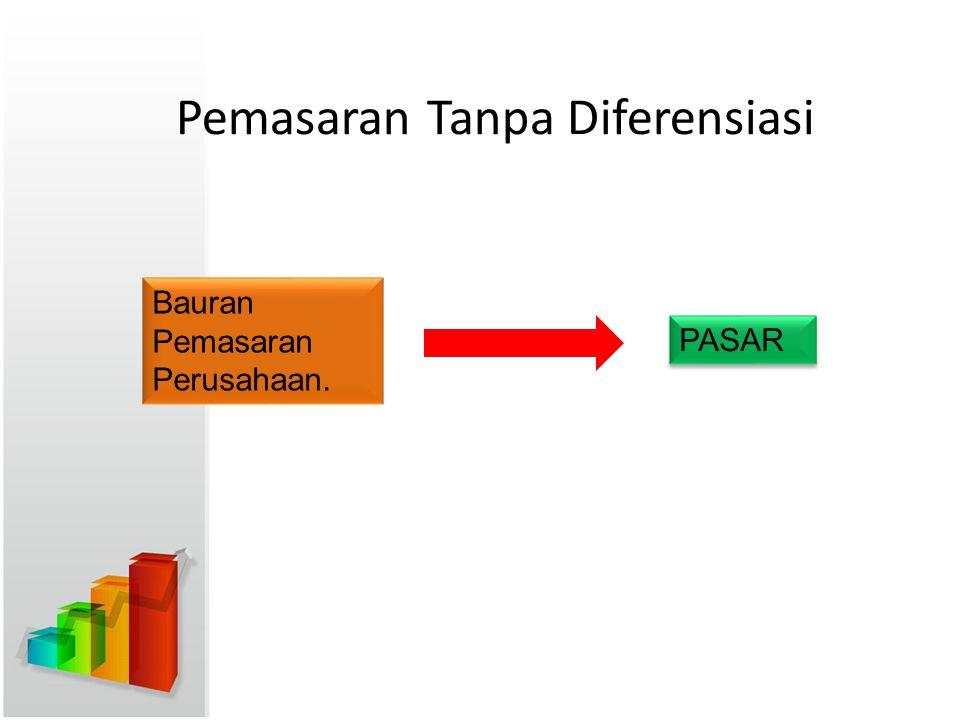 Pemasaran Tanpa Diferensiasi Bauran Pemasaran Perusahaan. PASAR