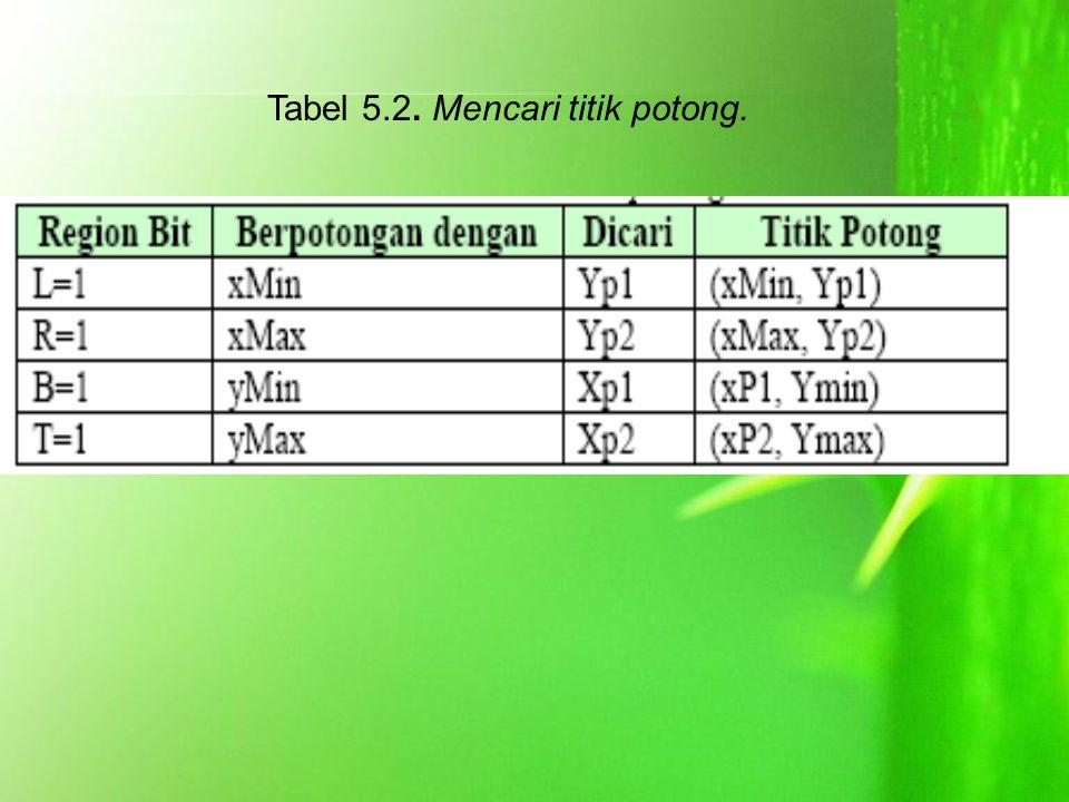 Tabel 5.2. Mencari titik potong.