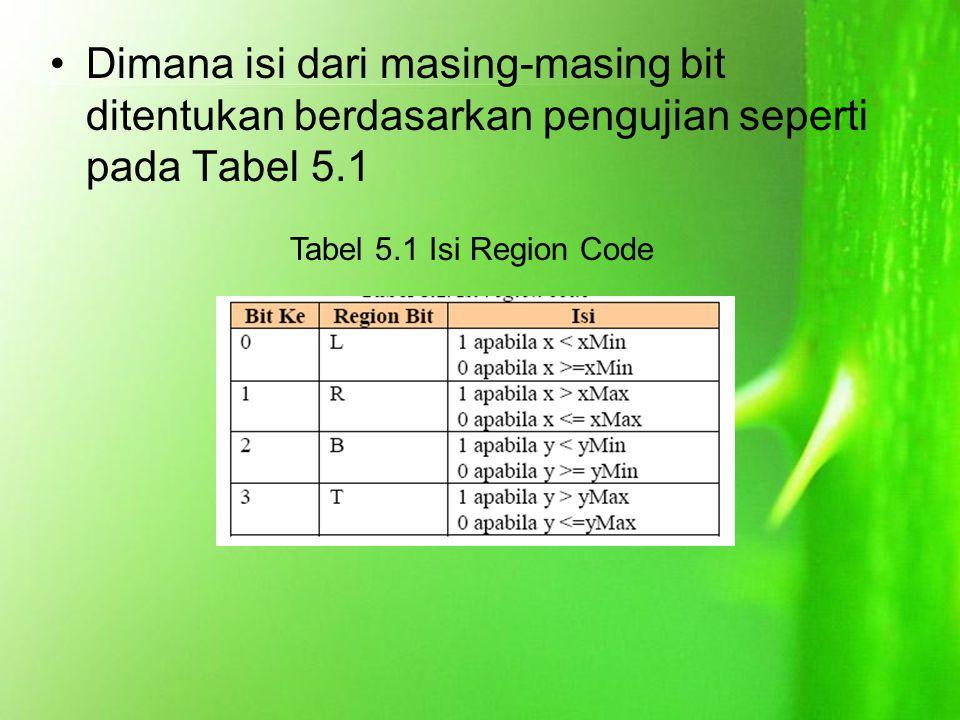 Dimana isi dari masing-masing bit ditentukan berdasarkan pengujian seperti pada Tabel 5.1 Tabel 5.1 Isi Region Code