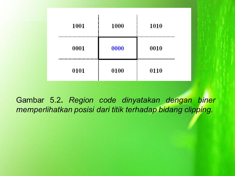 Gambar 5.2. Region code dinyatakan dengan biner memperlihatkan posisi dari titik terhadap bidang clipping.