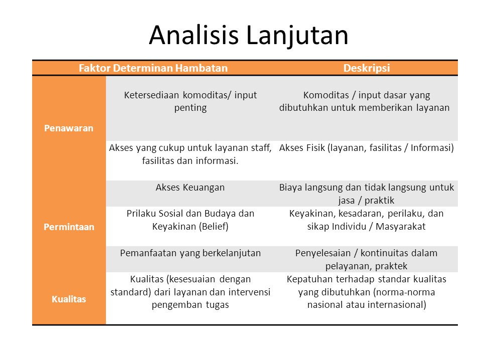 Analisis Lanjutan Faktor Determinan HambatanDeskripsi Penawaran Ketersediaan komoditas/ input penting Komoditas / input dasar yang dibutuhkan untuk me