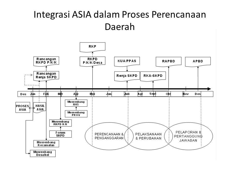 Integrasi ASIA dalam Proses Perencanaan Daerah