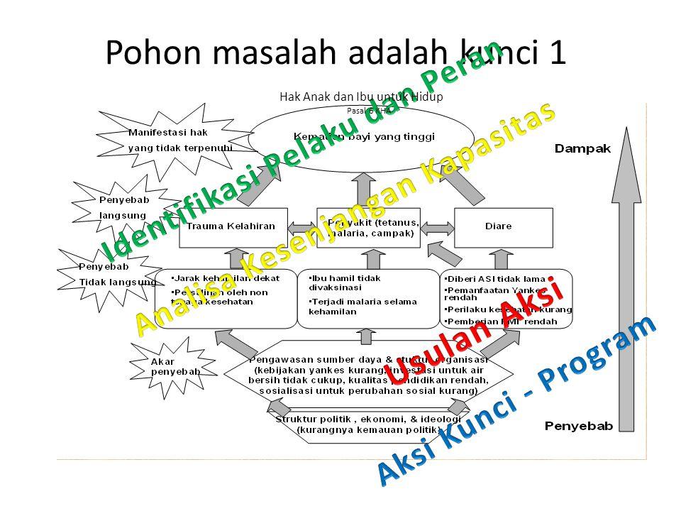 Pohon masalah adalah kunci 1 Hak Anak dan Ibu untuk Hidup Pasal 6 KHA