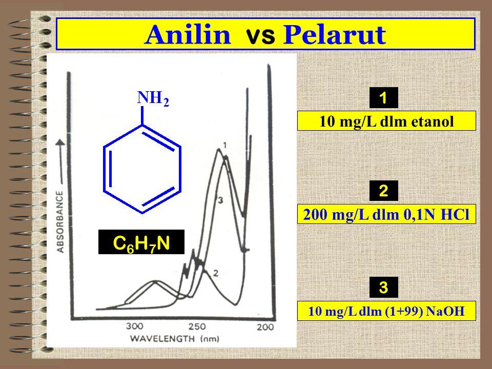 Anilin vs Pelarut 10 mg/L dlm etanol 200 mg/L dlm 0,1N HCl 10 mg/L dlm (1+99) NaOH 1 2 3 C6H7NC6H7N