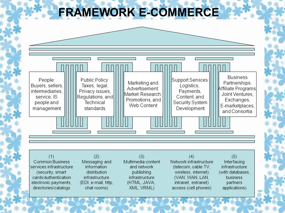 FRAMEWORK E-COMMERCE People: Buyers, sellers, intermediaries, service, IS people and management Public Policy: Taxes, legal, Privacy issues, Regulations, and Technical standards Marketing and Advertisement: Market Research, Promotions, and Web Content Business Partnerships: Affiliate Programs, Joint Ventures, Exchanges, E-marketplaces, and Consortia Support Services: Logistics, Payments, Content, and Security System Development (1) Common Business services infrastructure (security, smart cards/authentication electronic payments, directories/catalogs (2) Messaging and information distribution infrastructure (EDI, e-mail, http, chat rooms) (3) Multimedia content and network publishing infrastructure (HTML, JAVA, XML, VRML) (4) Network infrastructure (telecom, cable TV, wireless, internet) (VAN, WAN, LAN, intranet, extranet) access (cell phones) (5) Interfacing infrastructure (with databases, business partners applications)