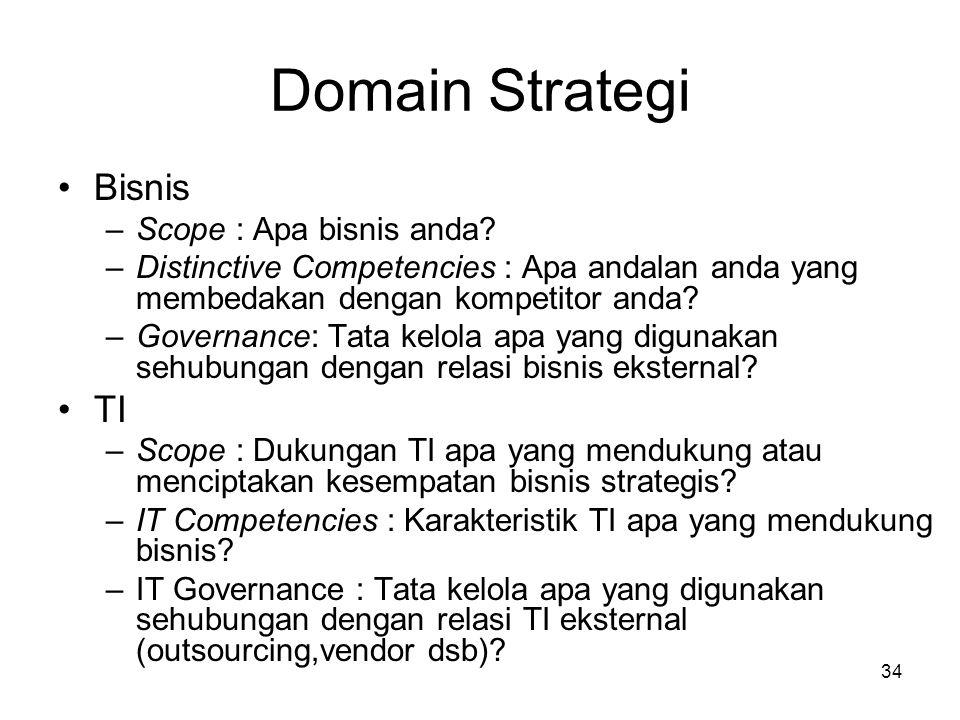 34 Domain Strategi Bisnis –Scope : Apa bisnis anda.