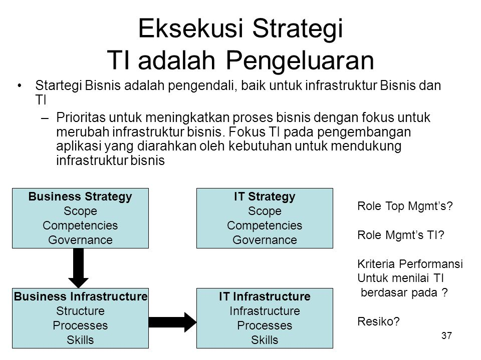 37 Eksekusi Strategi TI adalah Pengeluaran Startegi Bisnis adalah pengendali, baik untuk infrastruktur Bisnis dan TI –Prioritas untuk meningkatkan proses bisnis dengan fokus untuk merubah infrastruktur bisnis.