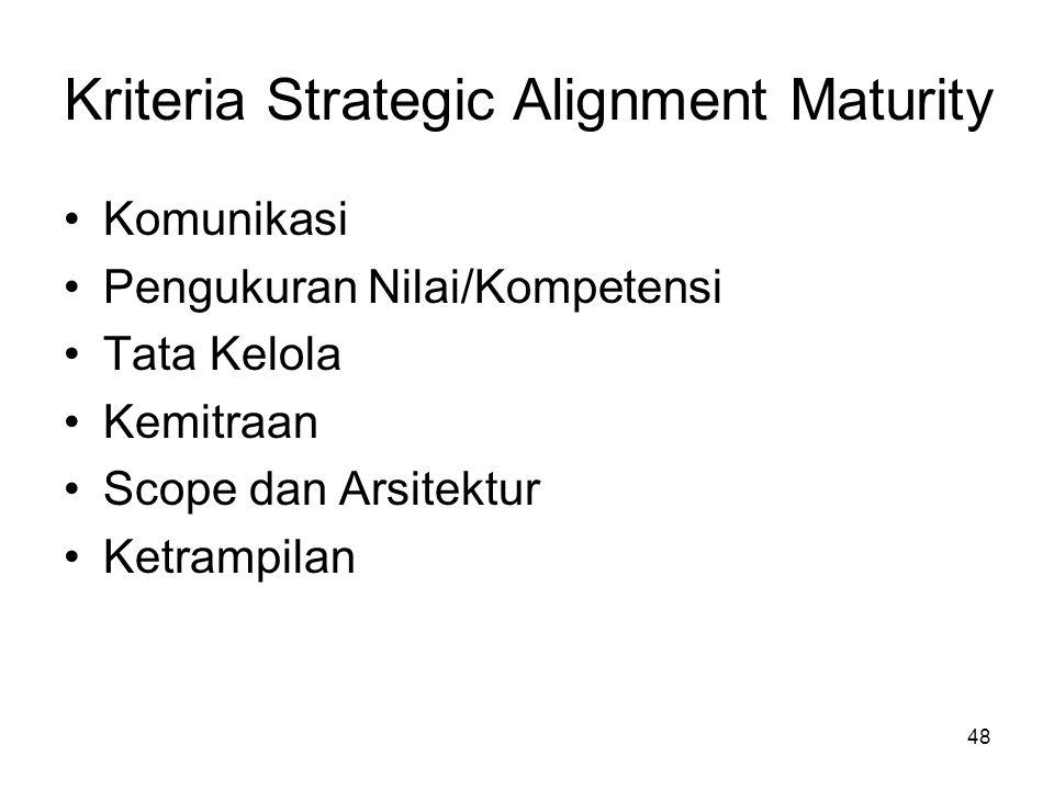 48 Kriteria Strategic Alignment Maturity Komunikasi Pengukuran Nilai/Kompetensi Tata Kelola Kemitraan Scope dan Arsitektur Ketrampilan