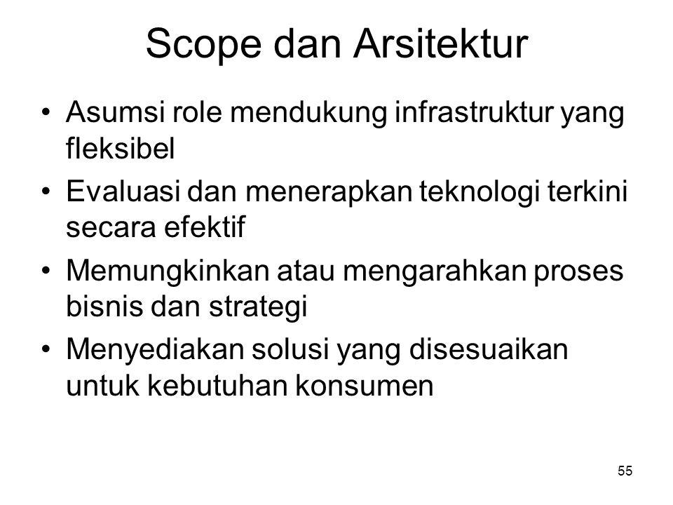 55 Scope dan Arsitektur Asumsi role mendukung infrastruktur yang fleksibel Evaluasi dan menerapkan teknologi terkini secara efektif Memungkinkan atau mengarahkan proses bisnis dan strategi Menyediakan solusi yang disesuaikan untuk kebutuhan konsumen