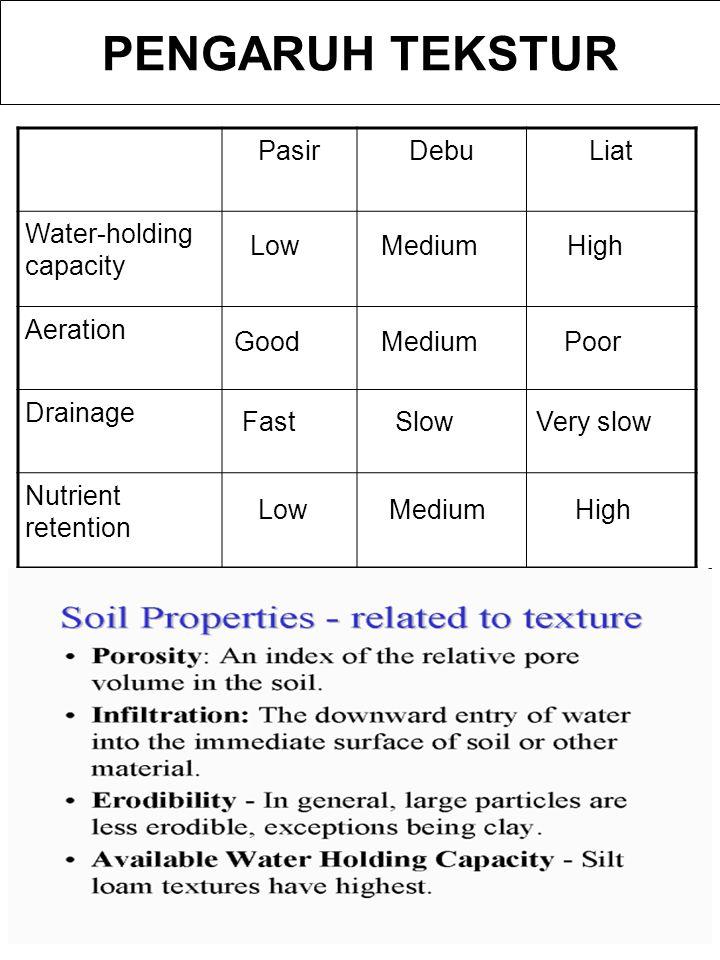PENGARUH TEKSTUR PasirDebuLiat Water-holding capacity Aeration Drainage Nutrient retention LowMediumHigh GoodPoor Medium SlowVery slowFast HighLowMedi