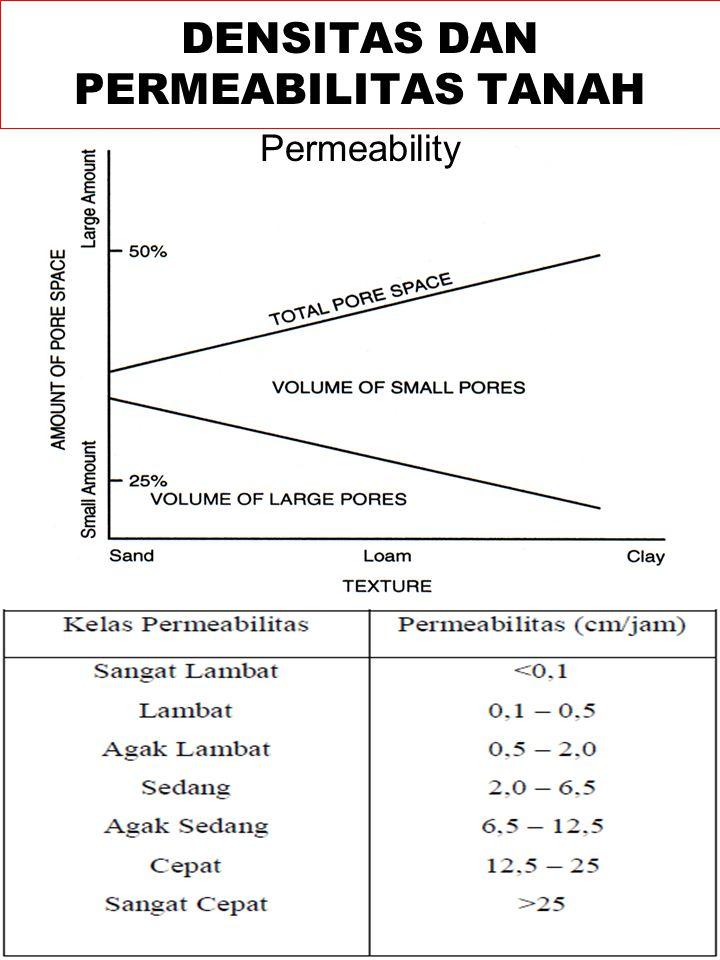 Permeability DENSITAS DAN PERMEABILITAS TANAH