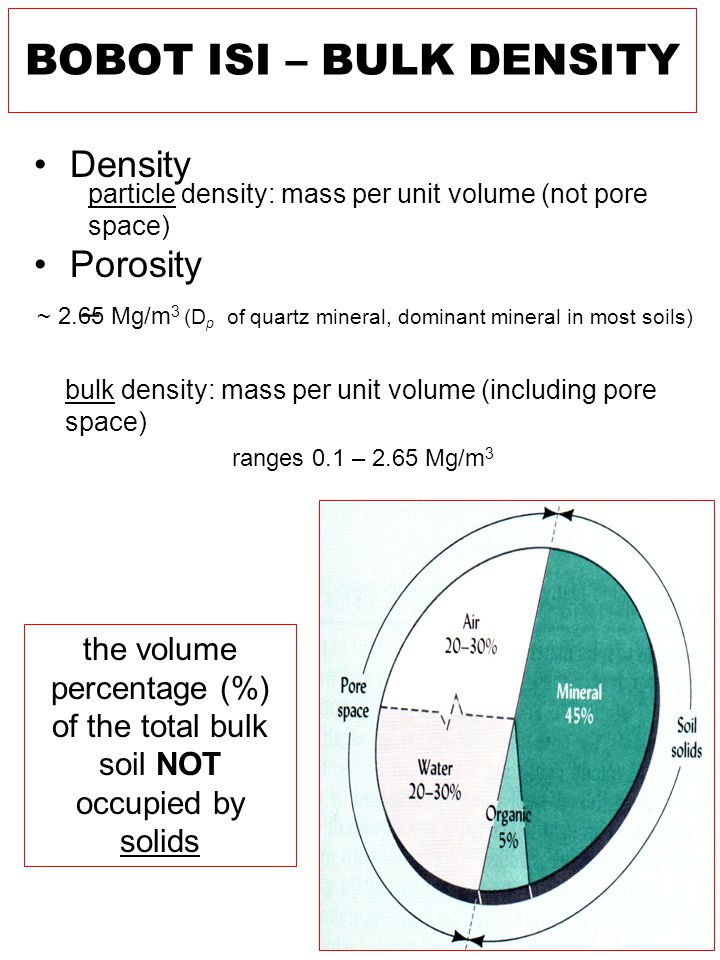 Density Porosity – particle density: mass per unit volume (not pore space) bulk density: mass per unit volume (including pore space) the volume percentage (%) of the total bulk soil NOT occupied by solids ~ 2.65 Mg/m 3 (D p of quartz mineral, dominant mineral in most soils) ranges 0.1 – 2.65 Mg/m 3 BOBOT ISI – BULK DENSITY