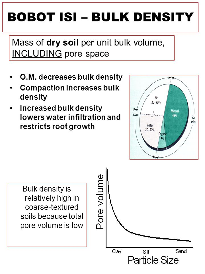 O.M. decreases bulk density Compaction increases bulk density Increased bulk density lowers water infiltration and restricts root growth Mass of dry s