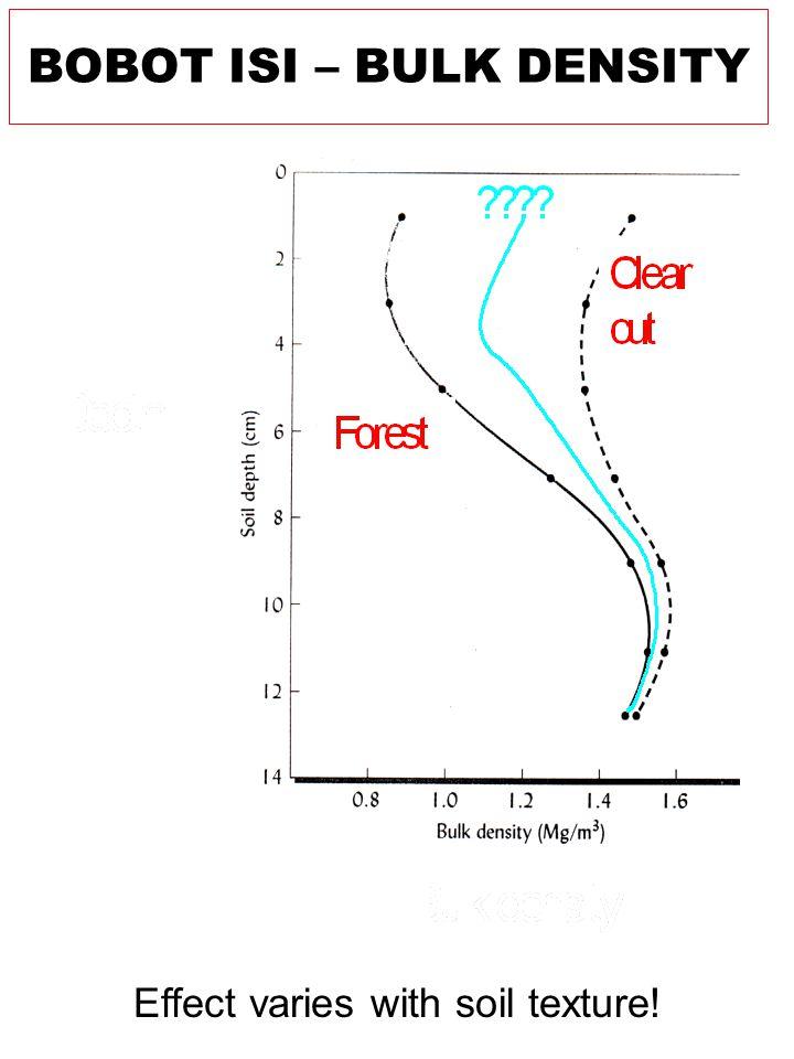 Effect varies with soil texture! BOBOT ISI – BULK DENSITY