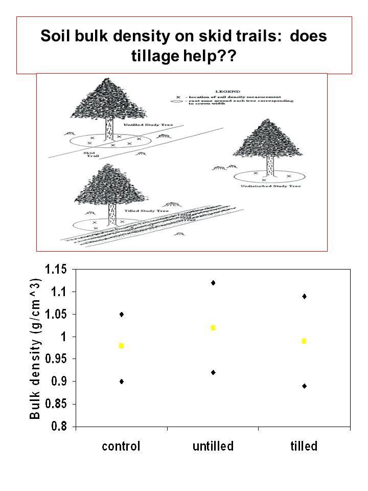 Soil bulk density on skid trails: does tillage help??