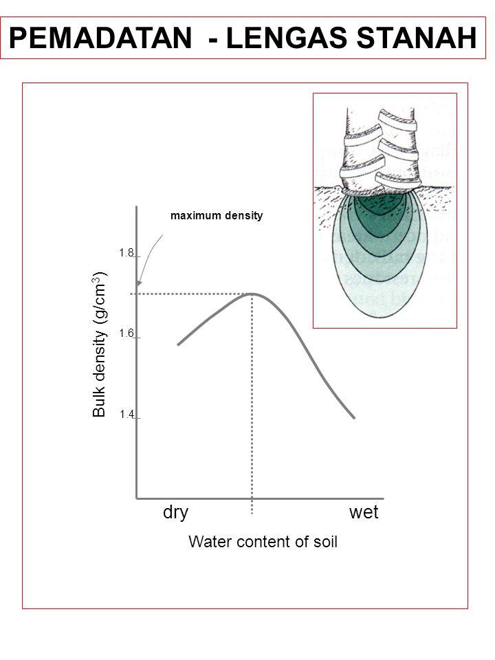 Bulk density (g/cm 3 ) Water content of soil 1.8 1.6 1.4 dry wet maximum density PEMADATAN - LENGAS STANAH