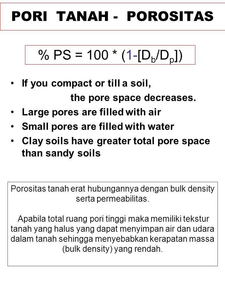 PORI TANAH - POROSITAS If you compact or till a soil, the pore space decreases. Large pores are filled with air Small pores are filled with water Clay