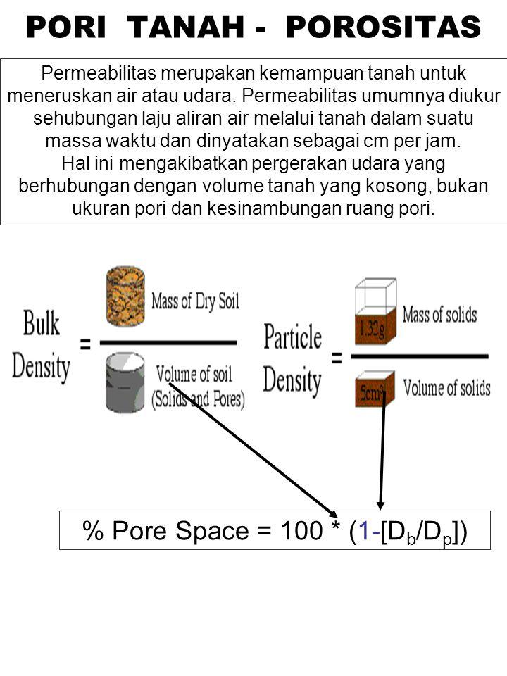 % Pore Space = 100 * (1-[D b /D p ]) PORI TANAH - POROSITAS Permeabilitas merupakan kemampuan tanah untuk meneruskan air atau udara. Permeabilitas umu