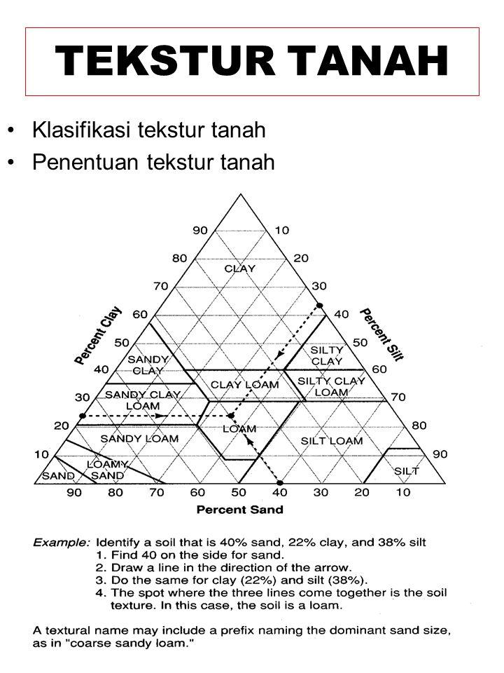 Klasifikasi tekstur tanah Penentuan tekstur tanah TEKSTUR TANAH