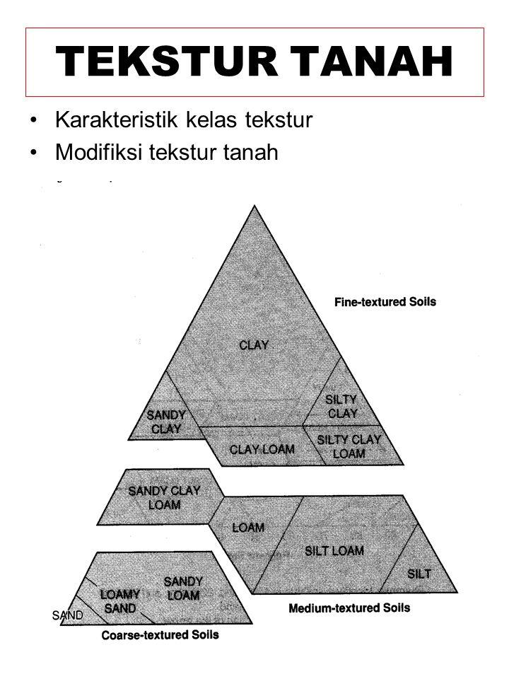 Karakteristik kelas tekstur Modifiksi tekstur tanah TEKSTUR TANAH